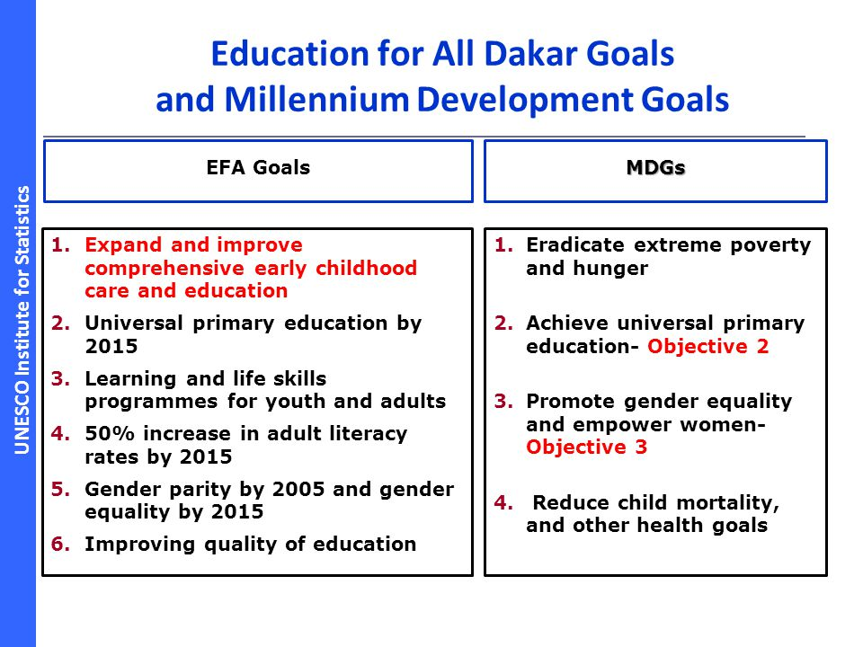 UNESCO Institute for Statistics Education for All Dakar Goals and Millennium Development Goals 1. 1.Eradicate extreme poverty and hunger 2. 2.Achieve