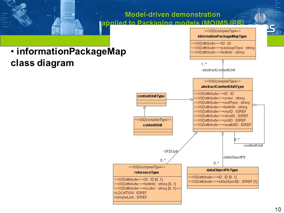 Cliquez pour modifier le style du titre 10 Model-driven demonstration applied to Packaging models (MOIMS IPR) informationPackageMap class diagram