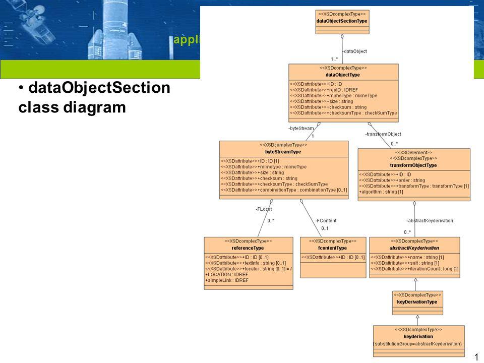 Cliquez pour modifier le style du titre 11 Model-driven demonstration applied to Packaging models (MOIMS IPR) dataObjectSection class diagram