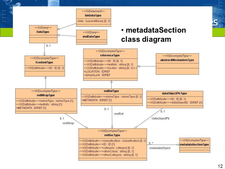 Cliquez pour modifier le style du titre 12 Model-driven demonstration applied to Packaging models (MOIMS IPR) metadataSection class diagram