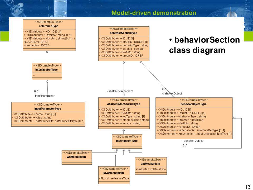 Cliquez pour modifier le style du titre 13 Model-driven demonstration applied to Packaging models (MOIMS IPR) behaviorSection class diagram