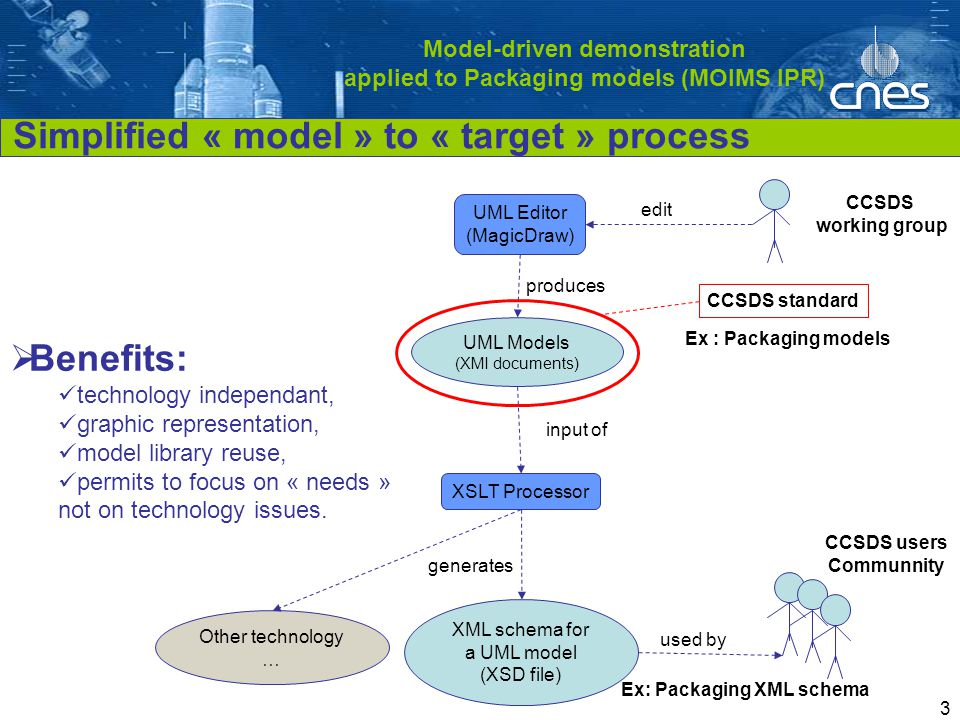 Cliquez pour modifier le style du titre 3 Model-driven demonstration applied to Packaging models (MOIMS IPR) UML Editor (MagicDraw) UML Models (XMI documents) XSLT Processor produces edit generates XML schema for a UML model (XSD file) input of used by Ex : Packaging models Ex: Packaging XML schema CCSDS standard CCSDS working group CCSDS users Communnity Simplified « model » to « target » process  Benefits: technology independant, graphic representation, model library reuse, permits to focus on « needs » not on technology issues.