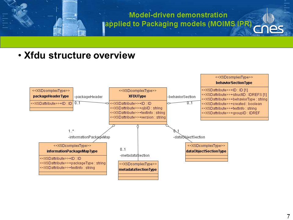 Cliquez pour modifier le style du titre 7 Model-driven demonstration applied to Packaging models (MOIMS IPR) Xfdu structure overview