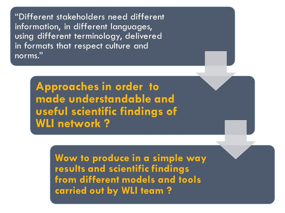Different stakeholders need different information, in different languages, using different terminology, delivered in formats that respect culture and norms. Approaches in order to made understandable and useful scientific findings of WLI network .