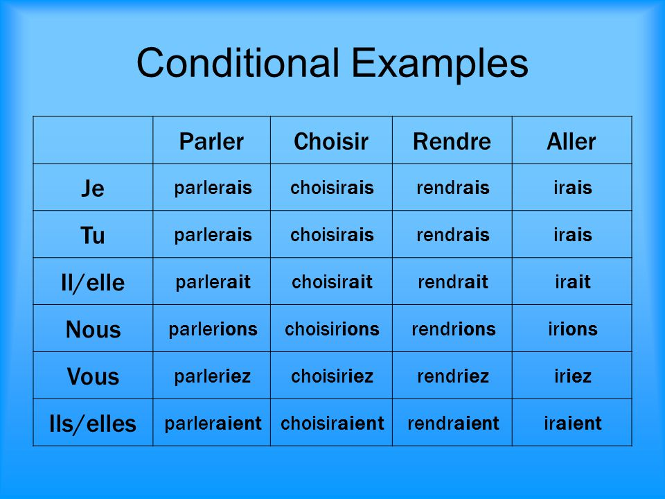 Conditional Examples ParlerChoisirRendreAller Je parleraischoisiraisrendraisirais Tu parleraischoisiraisrendraisirais Il/elle parleraitchoisiraitrendr