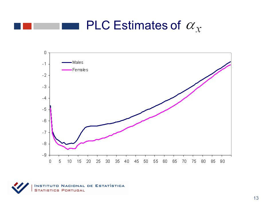 13 PLC Estimates of
