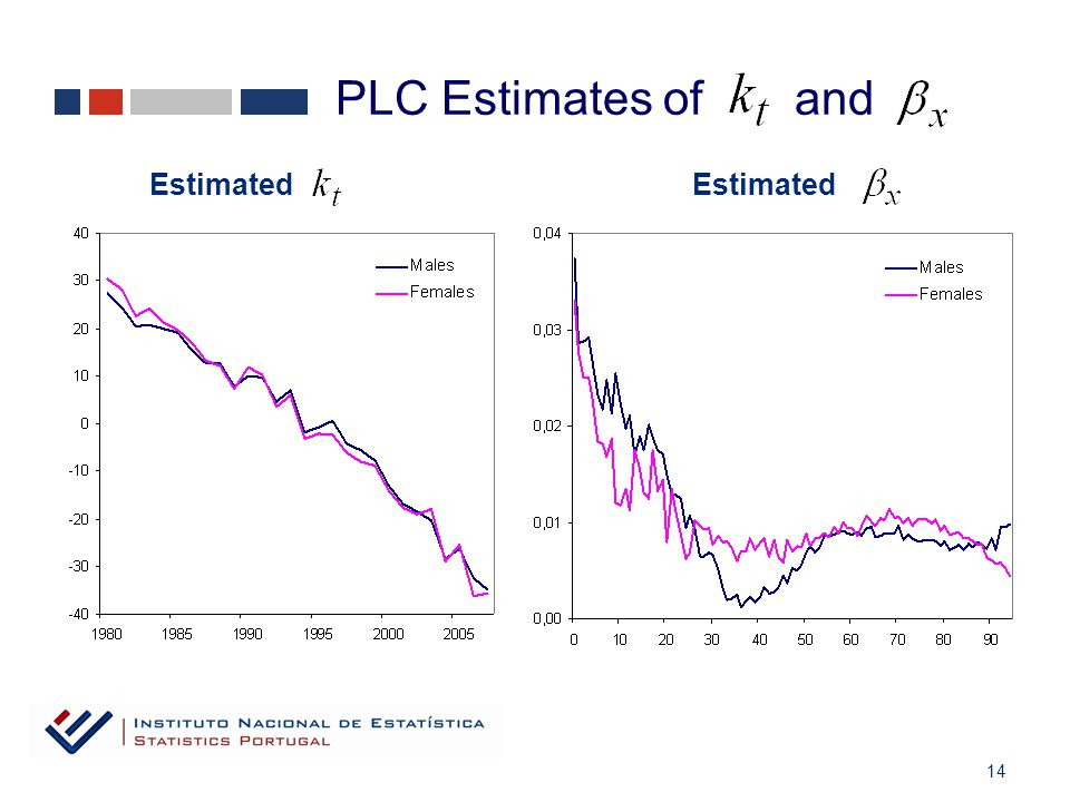 14 PLC Estimates of and Estimated