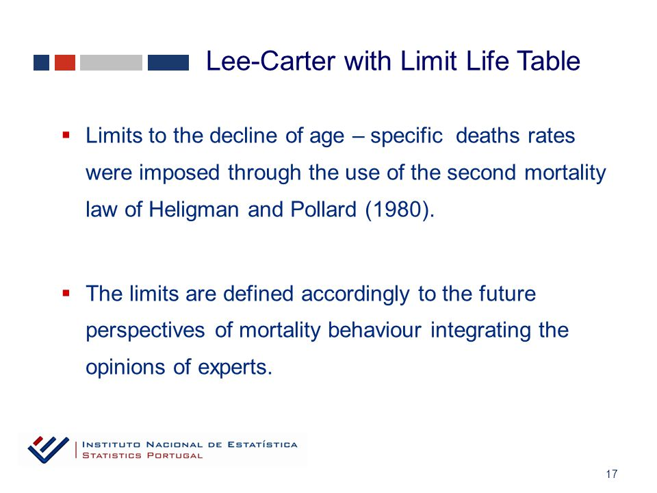 17  Limits to the decline of age – specific deaths rates were imposed through the use of the second mortality law of Heligman and Pollard (1980).
