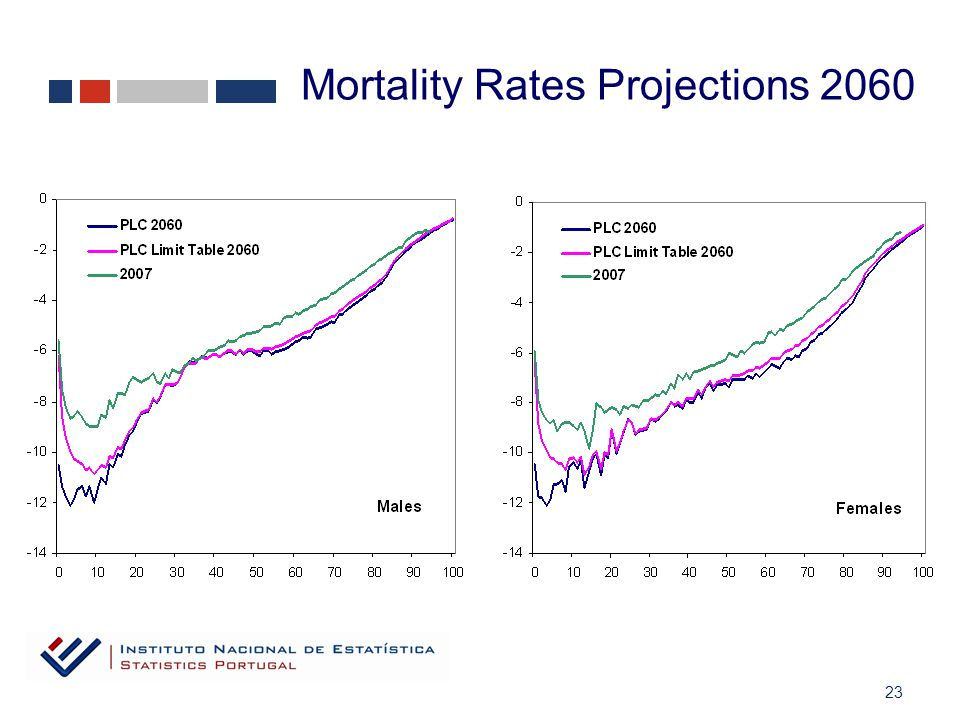 23 Mortality Rates Projections 2060