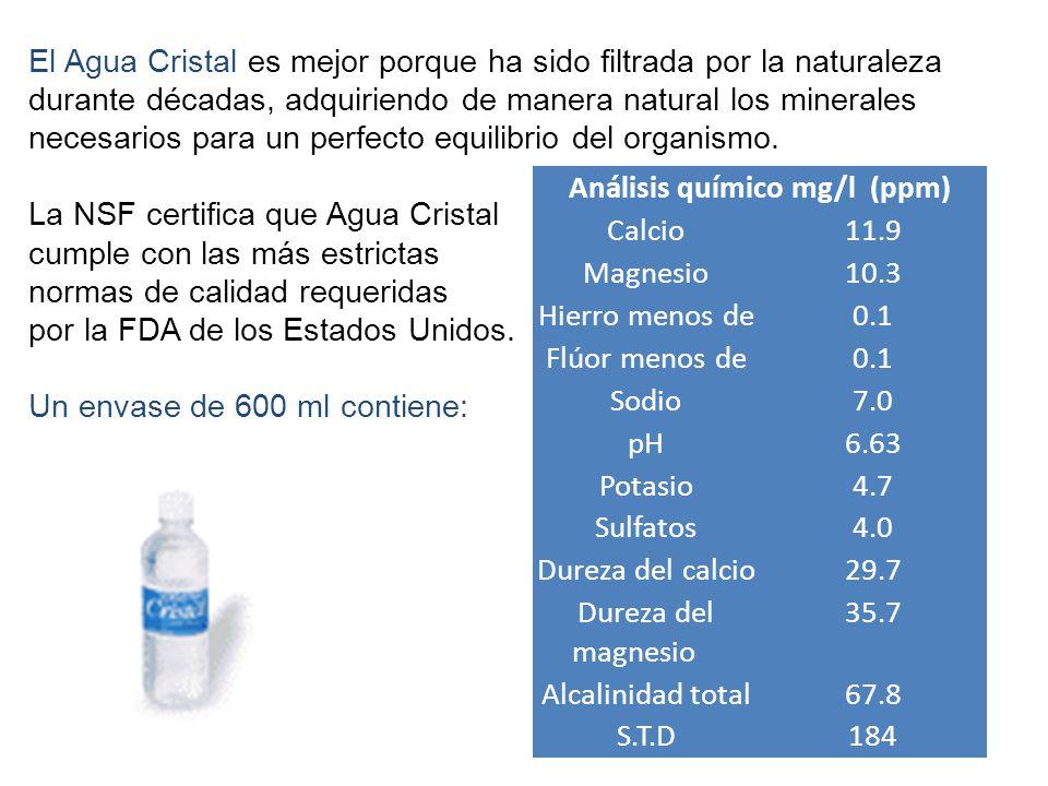 Análisis químico mg/l (ppm) Calcio11.9 Magnesio10.3 Hierro menos de0.1 Flúor menos de0.1 Sodio7.0 pH6.63 Potasio4.7 Sulfatos4.0 Dureza del calcio29.7 Dureza del magnesio 35.7 Alcalinidad total67.8 S.T.D184 El Agua Cristal es mejor porque ha sido filtrada por la naturaleza durante décadas, adquiriendo de manera natural los minerales necesarios para un perfecto equilibrio del organismo.