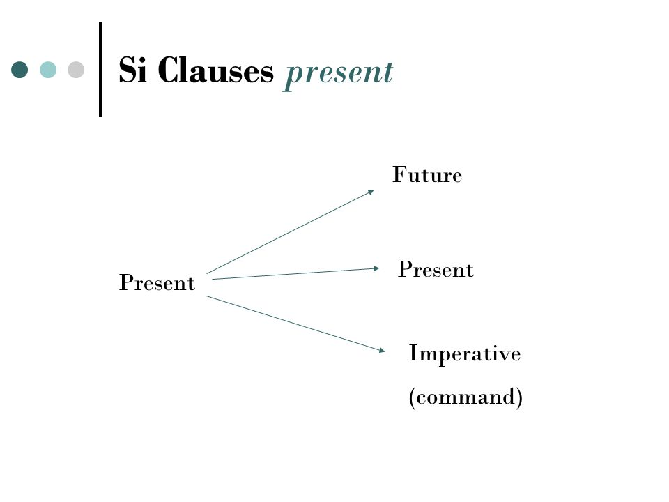 Si Clauses imperfect If the first part is imperfect… The second will be in the present conditional tense Imparfait Present Conditional Si j avais le temps, je le ferais.