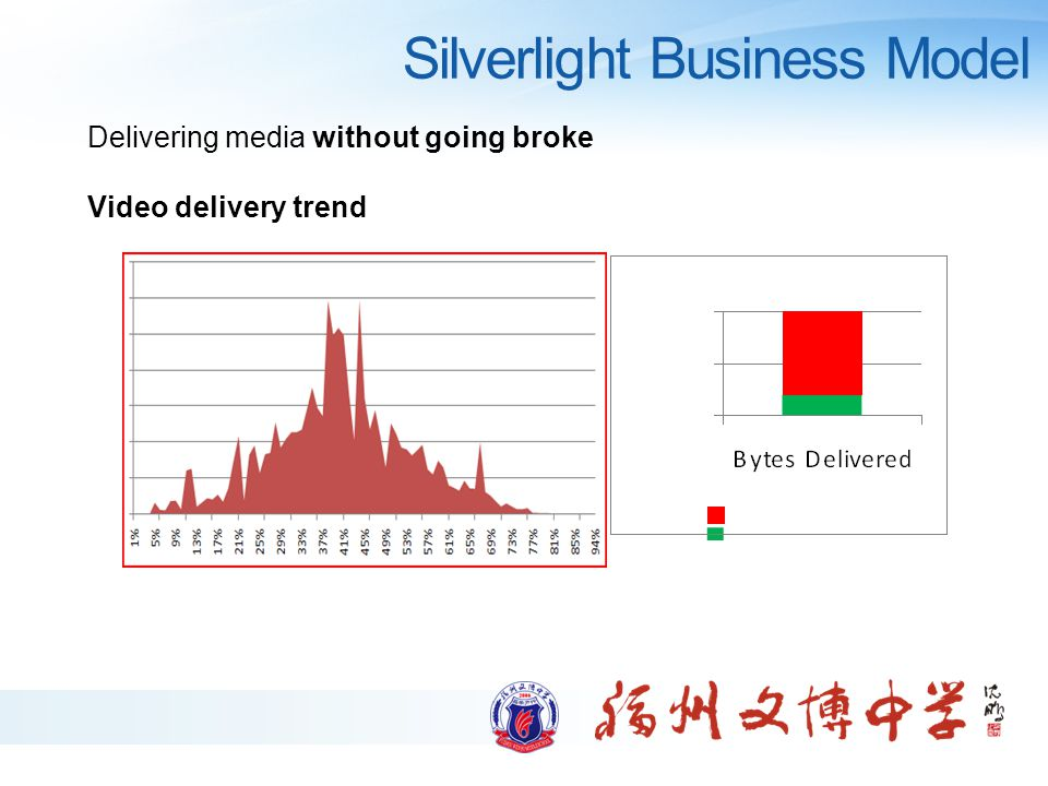 Silverlight Business Model Delivering media without going broke Video delivery trend