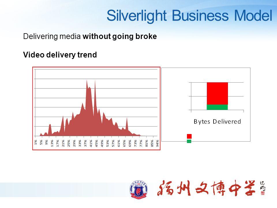 Silverlight Business Model Why stream.