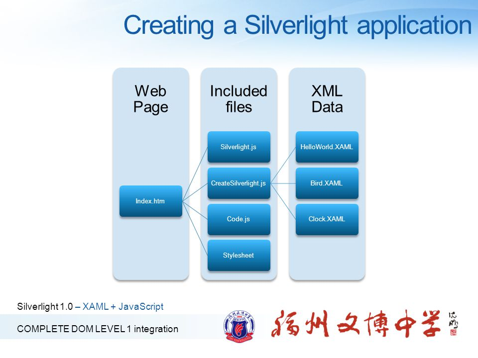 Silverlight 1.0 – XAML + JavaScript COMPLETE DOM LEVEL 1 integration Creating a Silverlight application XML Data Included files Web Page Index.htm Silverlight.jsCreateSilverlight.jsHelloWorld.XAMLBird.XAMLClock.XAMLCode.js Stylesheet
