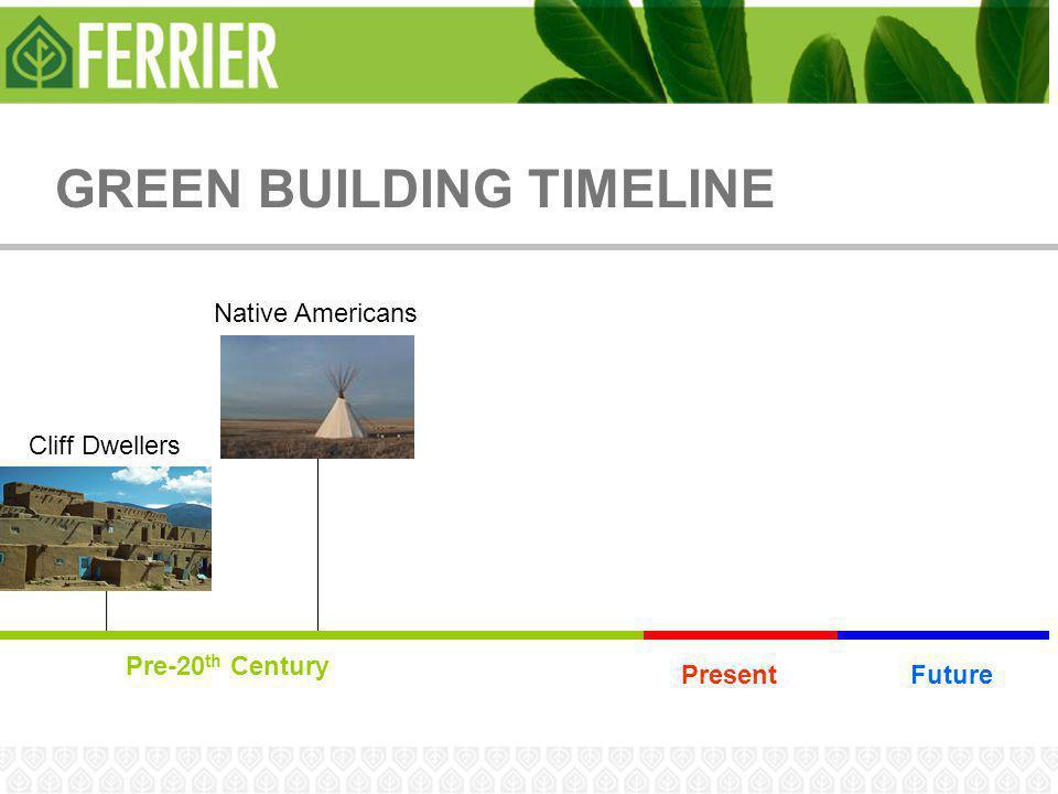 GREEN BUILDING TIMELINE Cliff Dwellers Pre-20 th Century PresentFuture Native Americans