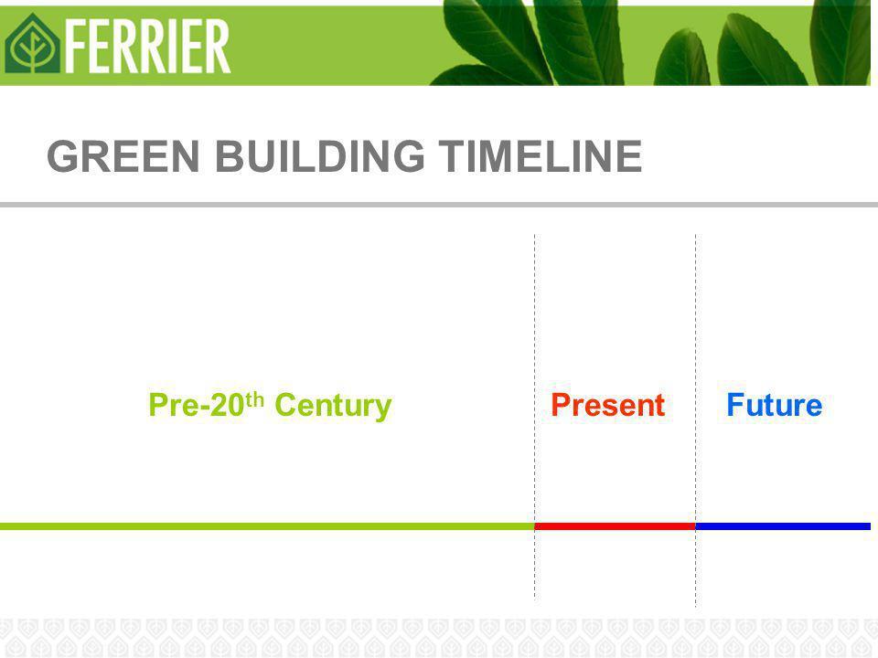 GREEN BUILDING TIMELINE Pre-20 th CenturyPresentFuture