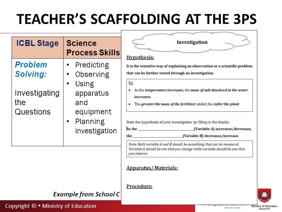 Copyright ©  Ministry of Education TEACHER'S SCAFFOLDING AT THE 3PS ICBL StageScience Process Skills Scaffolding Peer Persuasion: Supporting Methods and Reasoning Classifying Inferring Analysing Evaluating Verifying Communica- ting Decision- making Communicating – skill of transmitting and receiving information presented in various forms: Use a variety of means to represent phenomenon (video, storyboard, report, summary, poster, powerpoint) Evaluate peers presentation with guided worksheet/rubrics Feedback and critique in the Q & A session