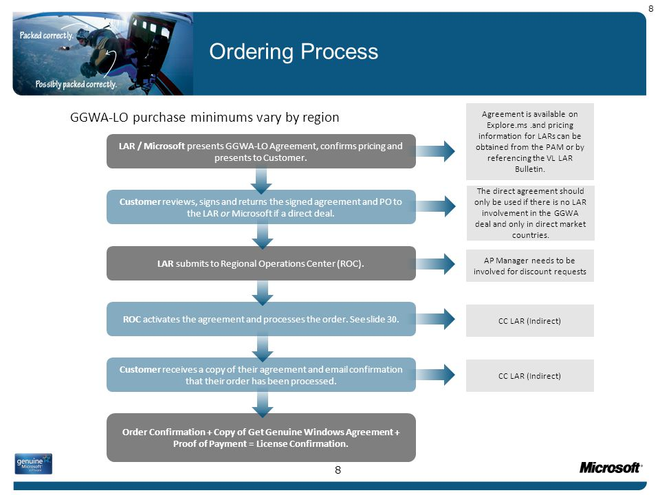 GGWA-LO Contract GGWA-LO orders are submitted at the same time as the signed agreement.
