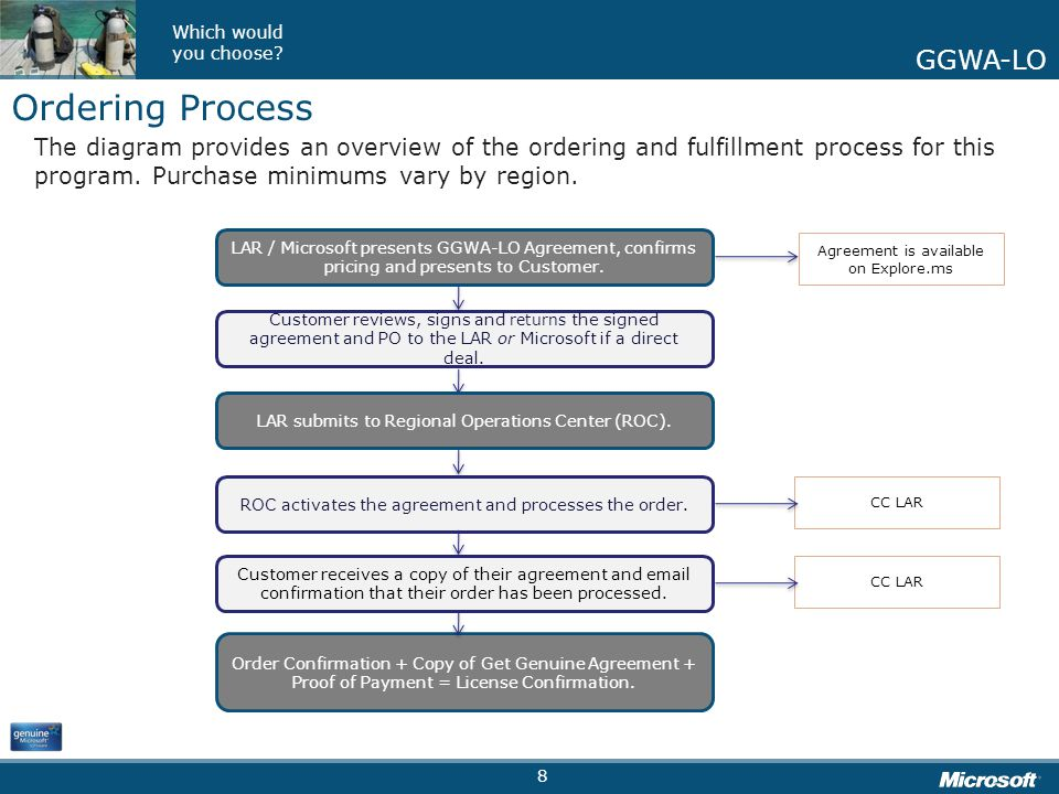 Get Genuine Kit Which would you choose? GGWA-LO Ordering Process The diagram provides an overview of the ordering and fulfillment process for this pro