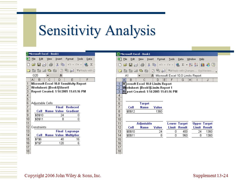 Copyright 2006 John Wiley & Sons, Inc.Supplement 13-24 Sensitivity Analysis