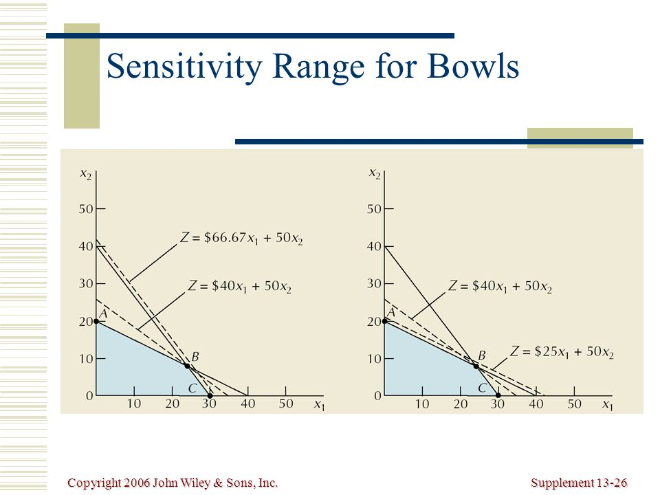 Copyright 2006 John Wiley & Sons, Inc.Supplement 13-26 Sensitivity Range for Bowls