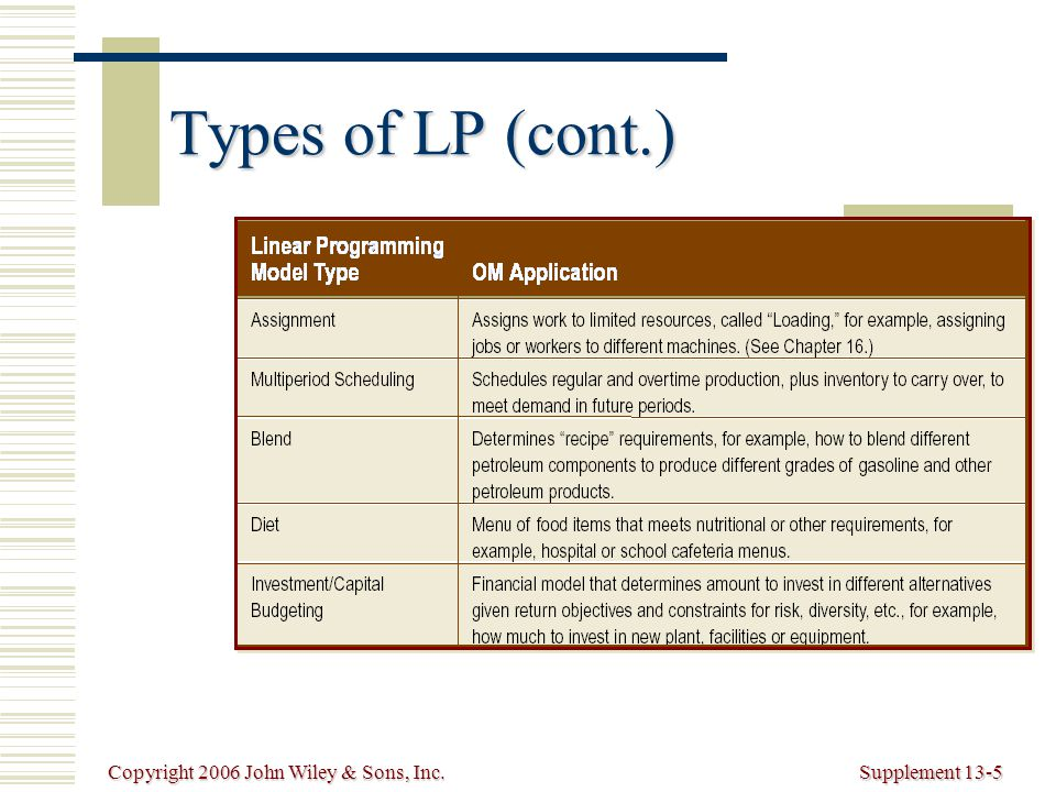 Copyright 2006 John Wiley & Sons, Inc.Supplement 13-5 Types of LP (cont.)