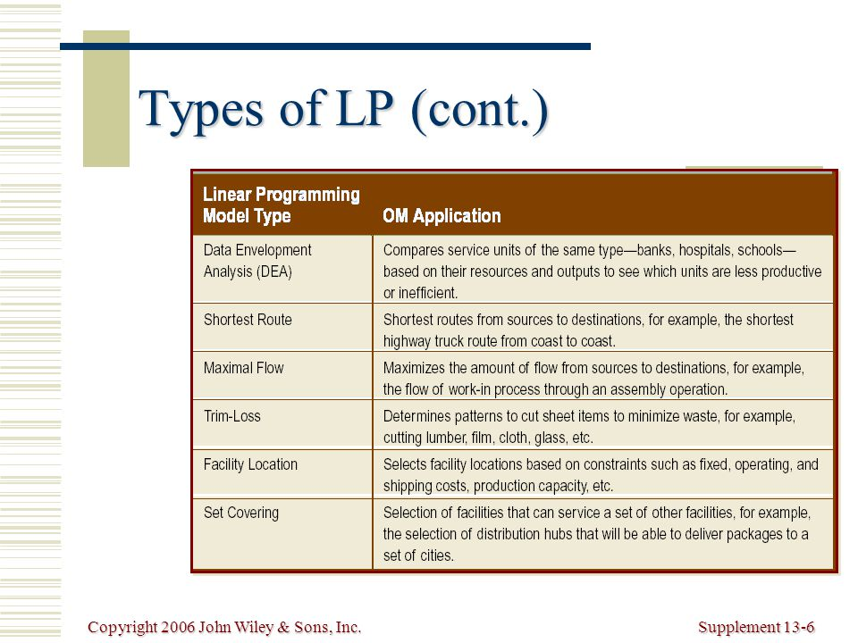 Copyright 2006 John Wiley & Sons, Inc.Supplement 13-6 Types of LP (cont.)