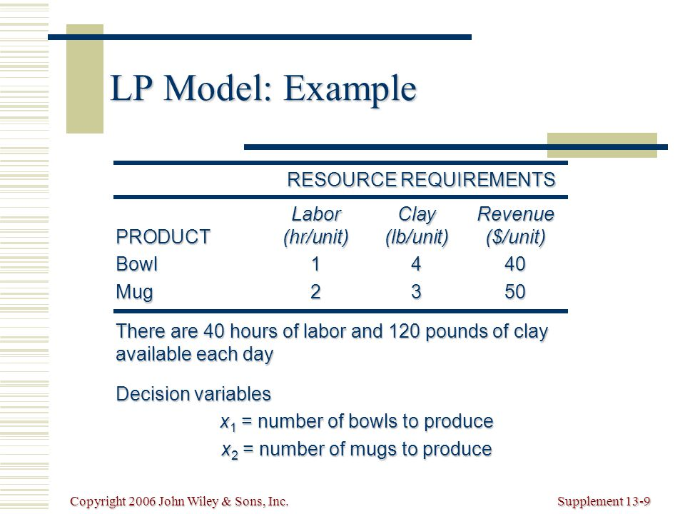 Copyright 2006 John Wiley & Sons, Inc.Supplement 13-9 LP Model: Example LaborClayRevenue PRODUCT(hr/unit)(lb/unit)($/unit) Bowl1440 Mug2350 There are 40 hours of labor and 120 pounds of clay available each day Decision variables x 1 = number of bowls to produce x 2 = number of mugs to produce RESOURCE REQUIREMENTS