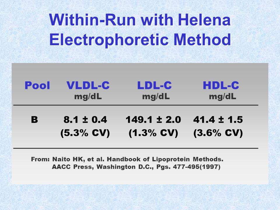 PoolVLDL-CLDL-CHDL-C mg/dL mg/dL mg/dL B8.1 ± 0.4149.1 ± 2.041.4 ± 1.5 (5.3% CV)(1.3% CV)(3.6% CV) From: Naito HK, et al. Handbook of Lipoprotein Meth