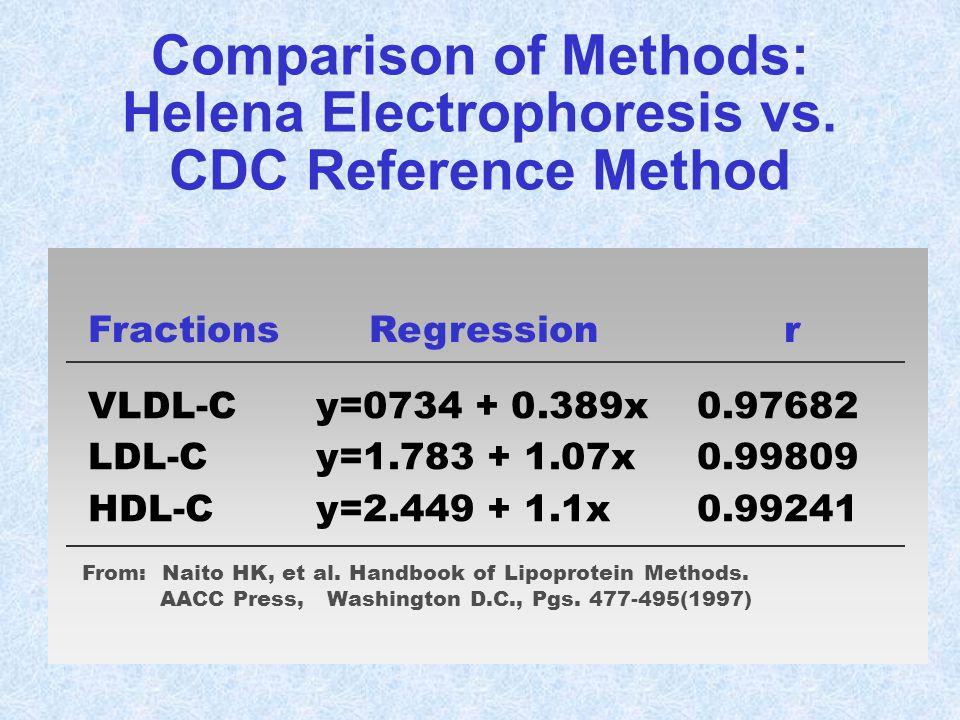 Comparison of Methods: Helena Electrophoresis vs. CDC Reference Method FractionsRegressionr VLDL-Cy=0734 + 0.389x0.97682 LDL-Cy=1.783 + 1.07x0.99809 H
