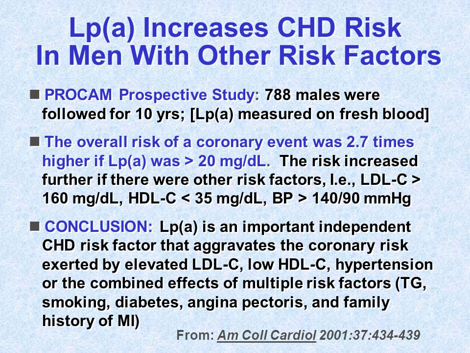 n PROCAM Prospective Study: 788 males were followed for 10 yrs; [Lp(a) measured on fresh blood] n The overall risk of a coronary event was 2.7 times h