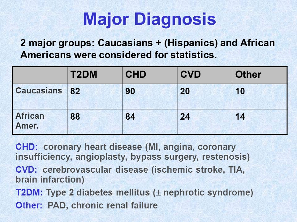 Major Diagnosis T2DMCHDCVDOther Caucasians 82902010 African Amer. 88842414 2 major groups: Caucasians + (Hispanics) and African Americans were conside