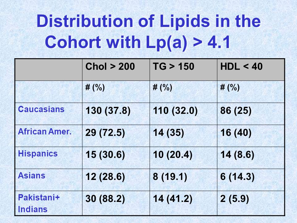 Distribution of Lipids in the Cohort with Lp(a) > 4.1 Chol > 200TG > 150HDL < 40 # (%) Caucasians 130 (37.8)110 (32.0)86 (25) African Amer. 29 (72.5)1