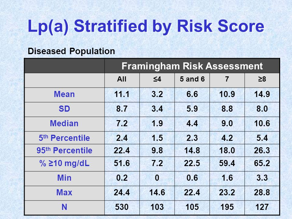 Lp(a) Stratified by Risk Score Framingham Risk Assessment All≤45 and 67≥8 Mean11.13.26.610.914.9 SD8.73.45.98.88.0 Median7.21.94.49.010.6 5 th Percent