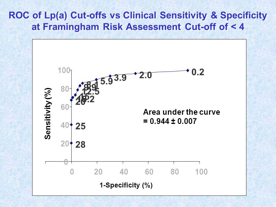 ROC of Lp(a) Cut-offs vs Clinical Sensitivity & Specificity at Framingham Risk Assessment Cut-off of < 4 0.2 2.0 3.9 5.9 8.1 9.9 12.5 15 18.2 20 25 28