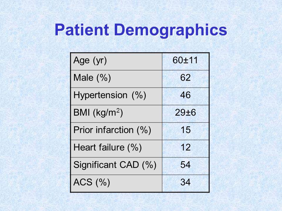 Patient Demographics Age (yr)60±11 Male (%)62 Hypertension (%)46 BMI (kg/m 2 )29±6 Prior infarction (%)15 Heart failure (%)12 Significant CAD (%)54 AC