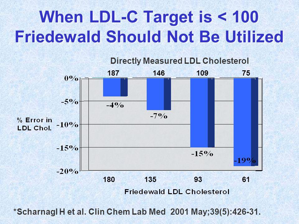 180 135 93 61 Directly Measured LDL Cholesterol 187 146 109 75 When LDL-C Target is < 100 Friedewald Should Not Be Utilized *Scharnagl H et al. Clin C