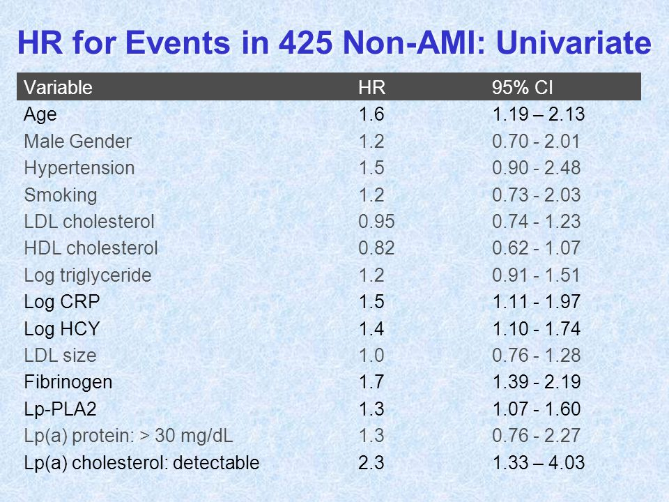 HR for Events in 425 Non-AMI: Univariate VariableHR95% CI Age1.61.19 – 2.13 Male Gender1.20.70 - 2.01 Hypertension1.50.90 - 2.48 Smoking1.20.73 - 2.03