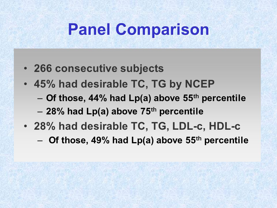 Panel Comparison 266 consecutive subjects 45% had desirable TC, TG by NCEP –Of those, 44% had Lp(a) above 55 th percentile –28% had Lp(a) above 75 th