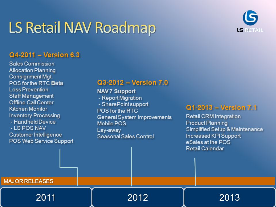 MAJOR RELEASES Q4-2011 – Version 6.3 Sales Commission Allocation Planning Consignment Mgt.
