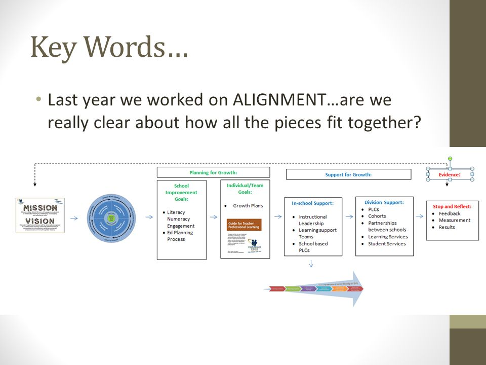 Key Words… Last year we worked on ALIGNMENT…are we really clear about how all the pieces fit together