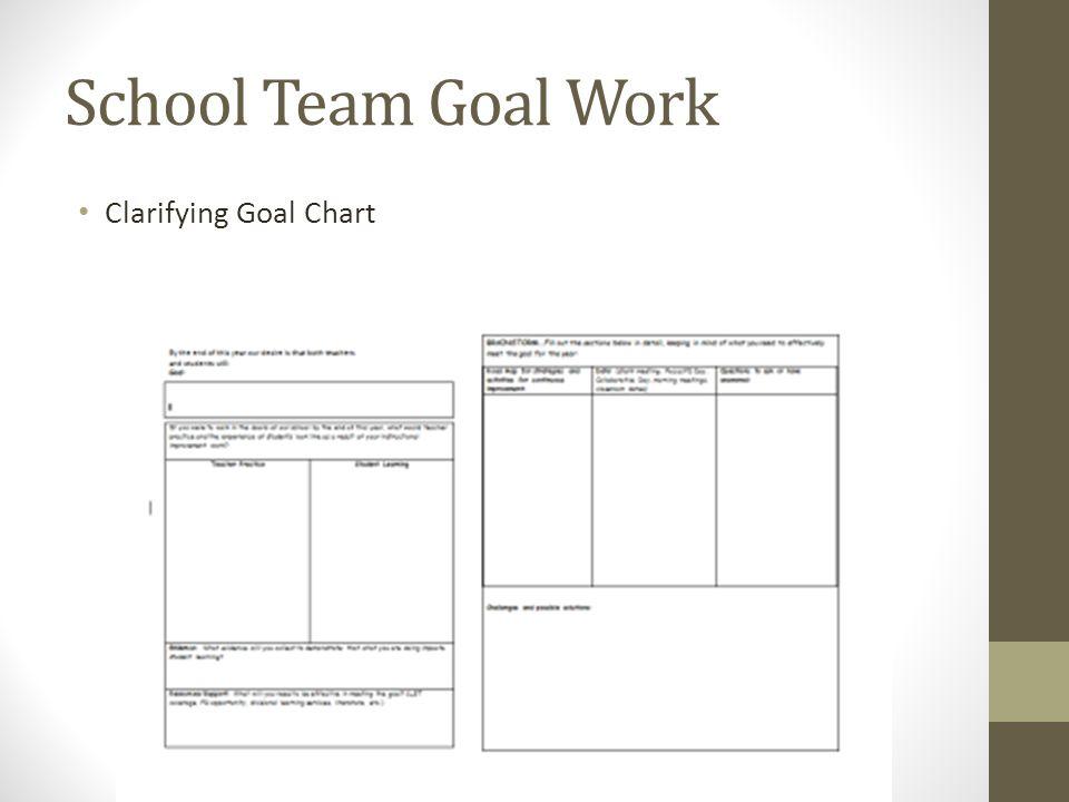 School Team Goal Work Clarifying Goal Chart
