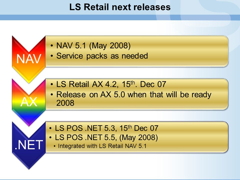 LS Retail next releases NAV NAV 5.1 (May 2008) Service packs as needed AX LS Retail AX 4.2, 15 th. Dec 07 Release on AX 5.0 when that will be ready 20