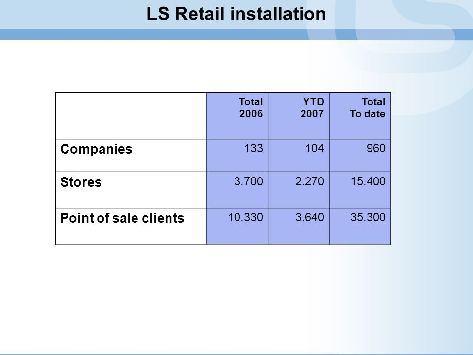 LS Retail installation Total 2006 YTD 2007 Total To date Companies 133104960 Stores 3.7002.27015.400 Point of sale clients 10.3303.64035.300