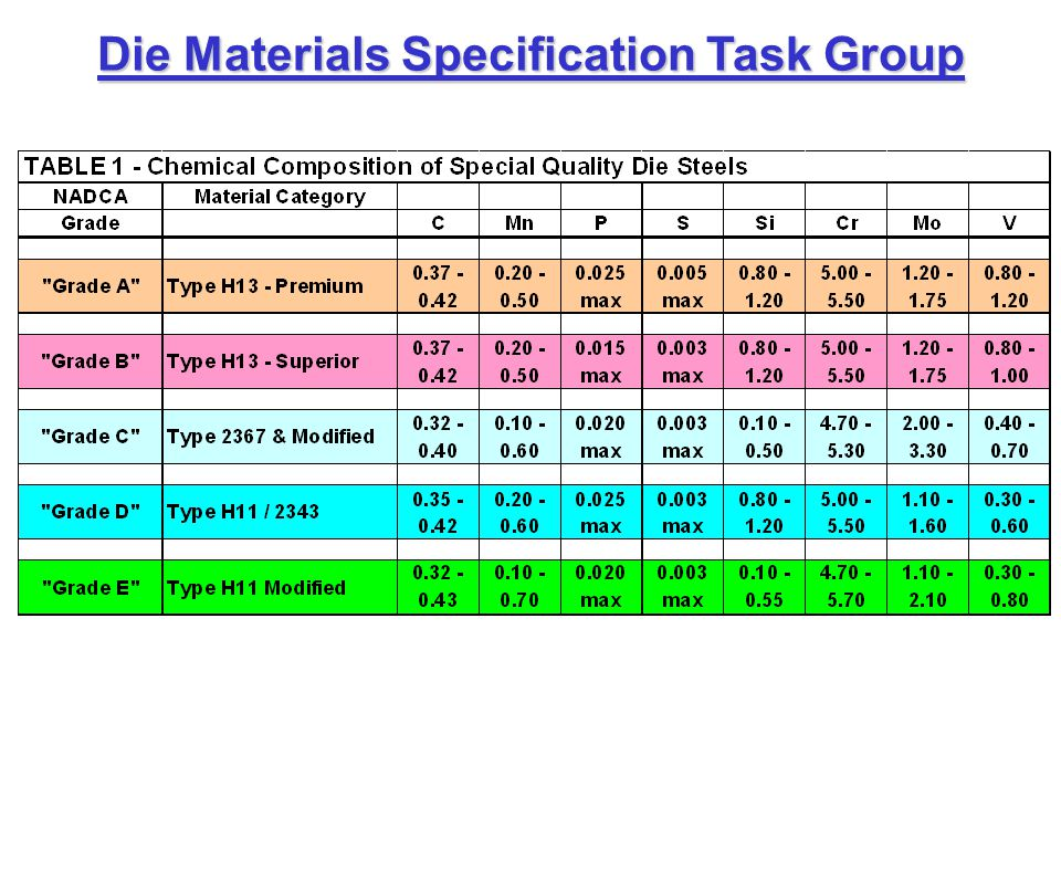 Die Materials Specification Task Group Lo Cr, Hi Mo Carpenter Pyrotough 78 0.401.450.005 max1.004.452.100.80