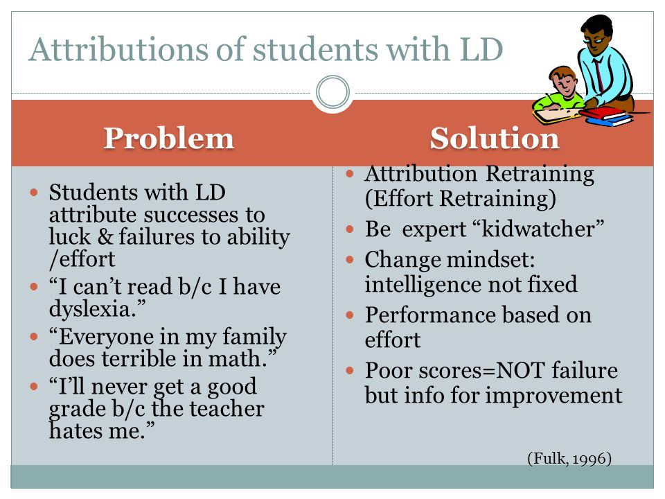 Attributions (Teacher Response to LD) n=97 teachers; K-6; 8 vignettes of boys Results: less anger; more pity to LD  follow test failure Expectations of future failure; see LD as uncontrollable, stable, internal Unwilling to punish LD  to preserve self-esteem Message to student: pity, more failure, rewards  less competent  lower self-esteem; lower expectations for future success Teacher reinforcing student w/LD beliefs: I am less competent Limitation: not random selection; hypothetical vignettes/survey (Clark, 1997)