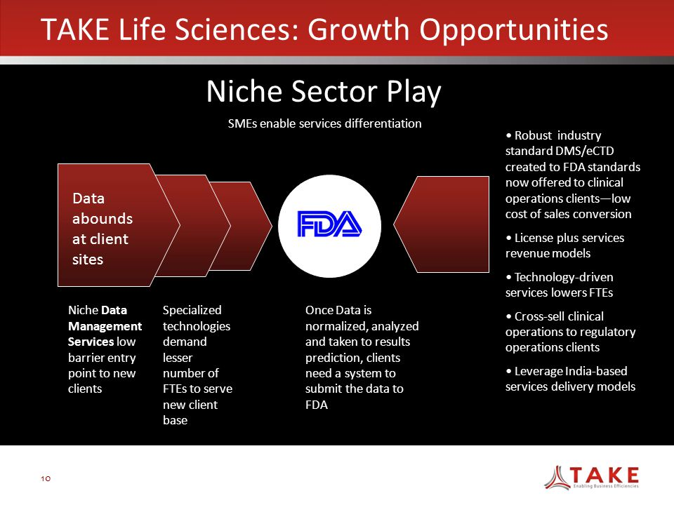 10 TAKE Life Sciences: Growth Opportunities Once Data is normalized, analyzed and taken to results prediction, clients need a system to submit the data to FDA Data abounds at client sites Niche Data Management Services low barrier entry point to new clients Specialized technologies demand lesser number of FTEs to serve new client base SMEs enable services differentiation Robust industry standard DMS/eCTD created to FDA standards now offered to clinical operations clients—low cost of sales conversion License plus services revenue models Technology-driven services lowers FTEs Cross-sell clinical operations to regulatory operations clients Leverage India-based services delivery models Niche Sector Play