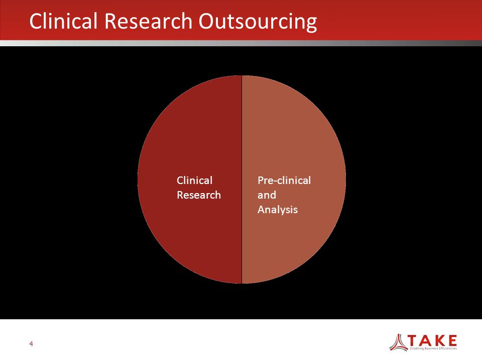 4 Clinical Research Outsourcing Clinical Research Pre-clinical and Analysis