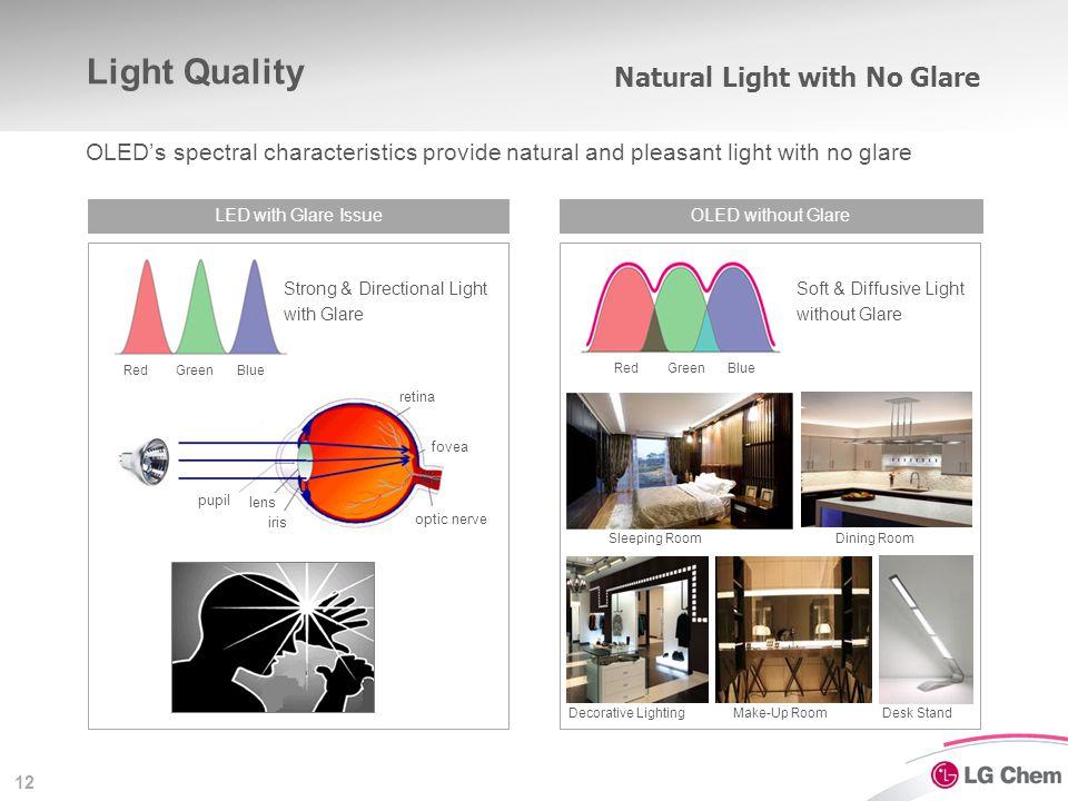 12 Light Quality LED with Glare IssueOLED without Glare RedGreenBlue RedGreenBlue Strong & Directional Light with Glare Soft & Diffusive Light without