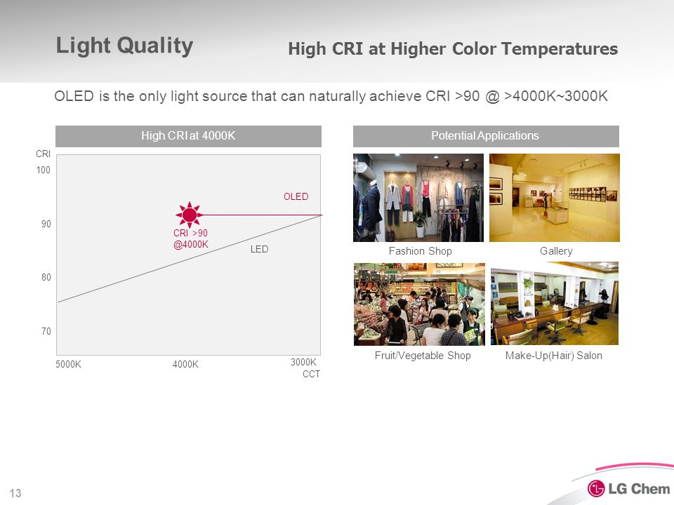 13 Light Quality High CRI at 4000K 3000K CCT Potential Applications Fashion ShopGallery Fruit/Vegetable ShopMake-Up(Hair) Salon OLED is the only light